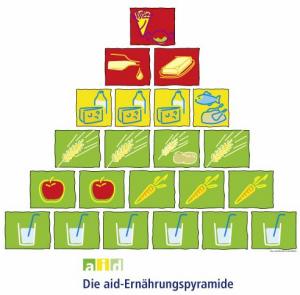 Die aid-Ernährungspyramide